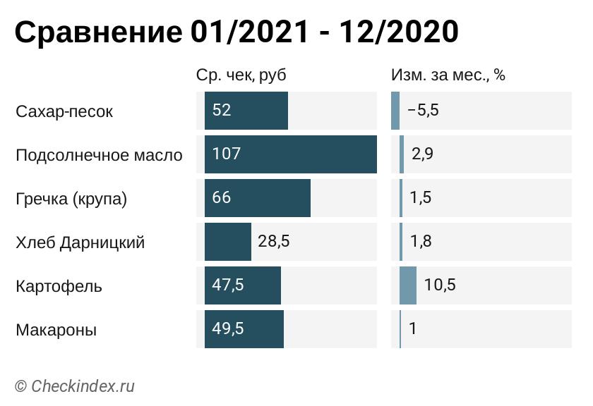 ЧекИндекс: как в январе 2021 г. изменились траты россиян на базовые продукты