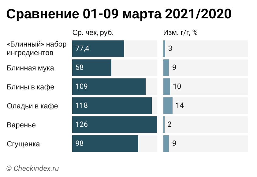 Индекс блинов 2021