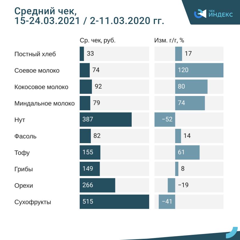 Как россияне покупают постные продукты
