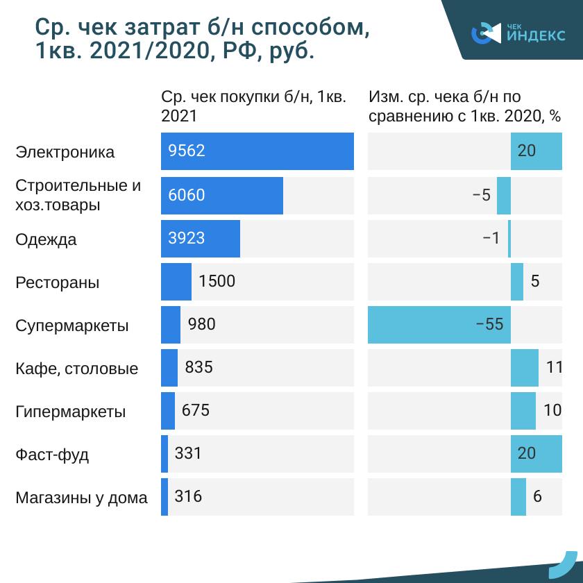 Без наличных. Возвращаясь к привычной жизни, россияне оставляют кэш в прошлом
