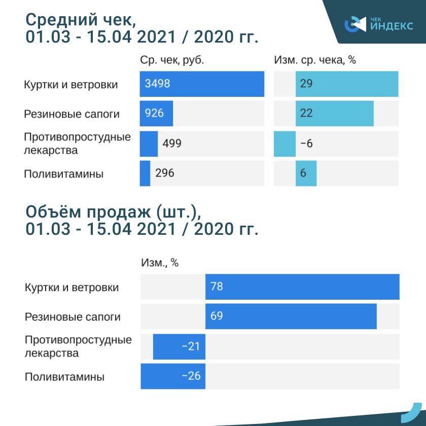 Сезонные товары: россияне сэкономили на лекарствах, но закупились весенней одеждой и обувью