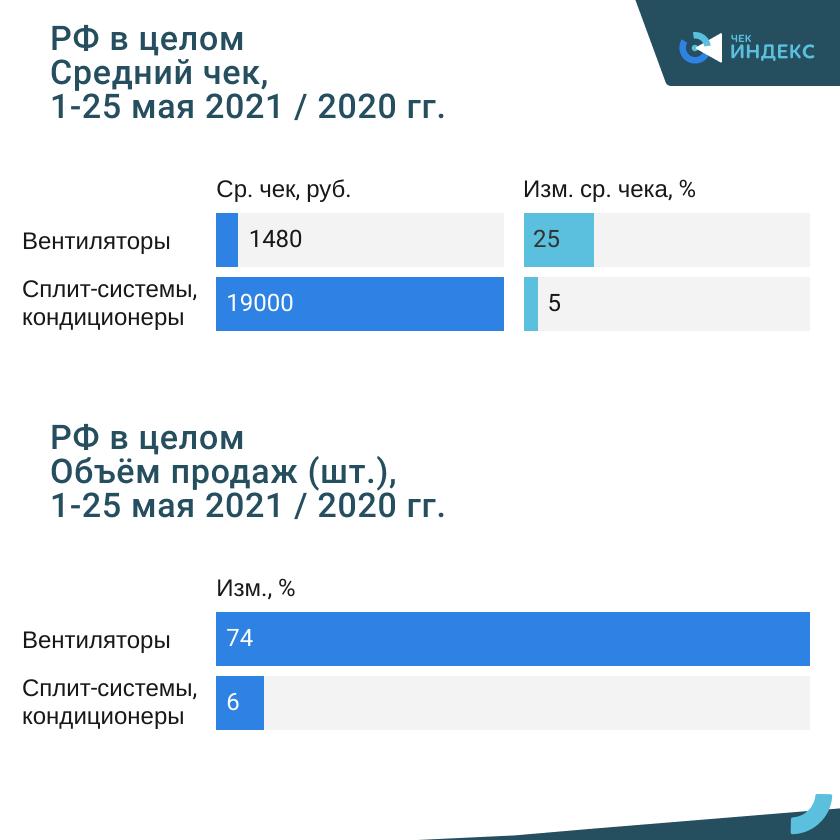 Температура диктует спрос. Как россияне покупают вентиляторы и кондиционеры