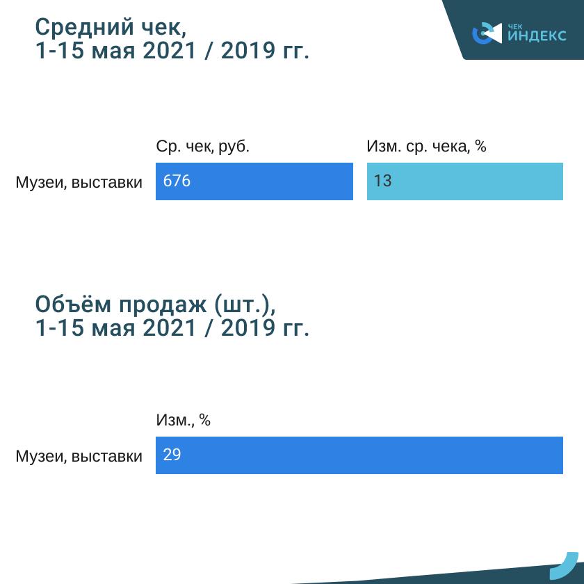 Культурный май. Россияне соскучились по музеям