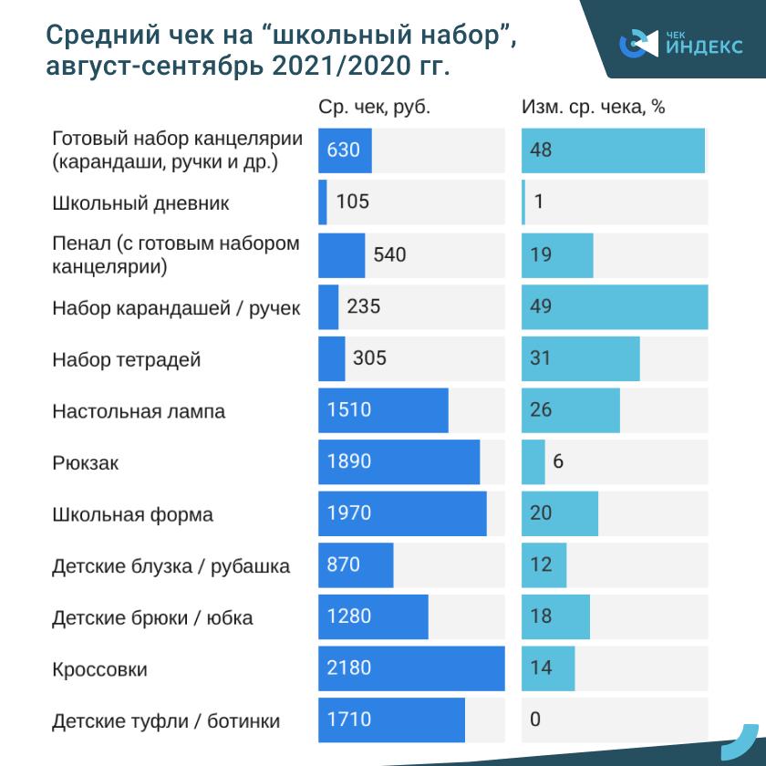 Траты россиян на школьный набор товаров выросли за год на 14% и составили 13,2 тыс. руб.
