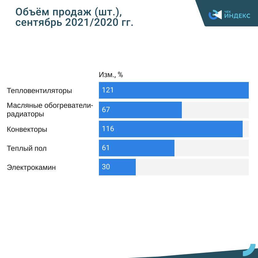 Какие обогреватели предпочитают россияне